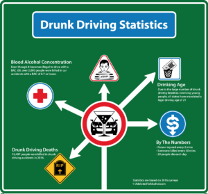 Dangers-of-Drinking-and-Driving-Statistics